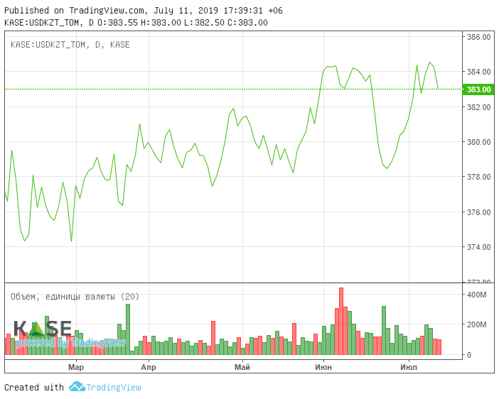котировки акций riyad bank